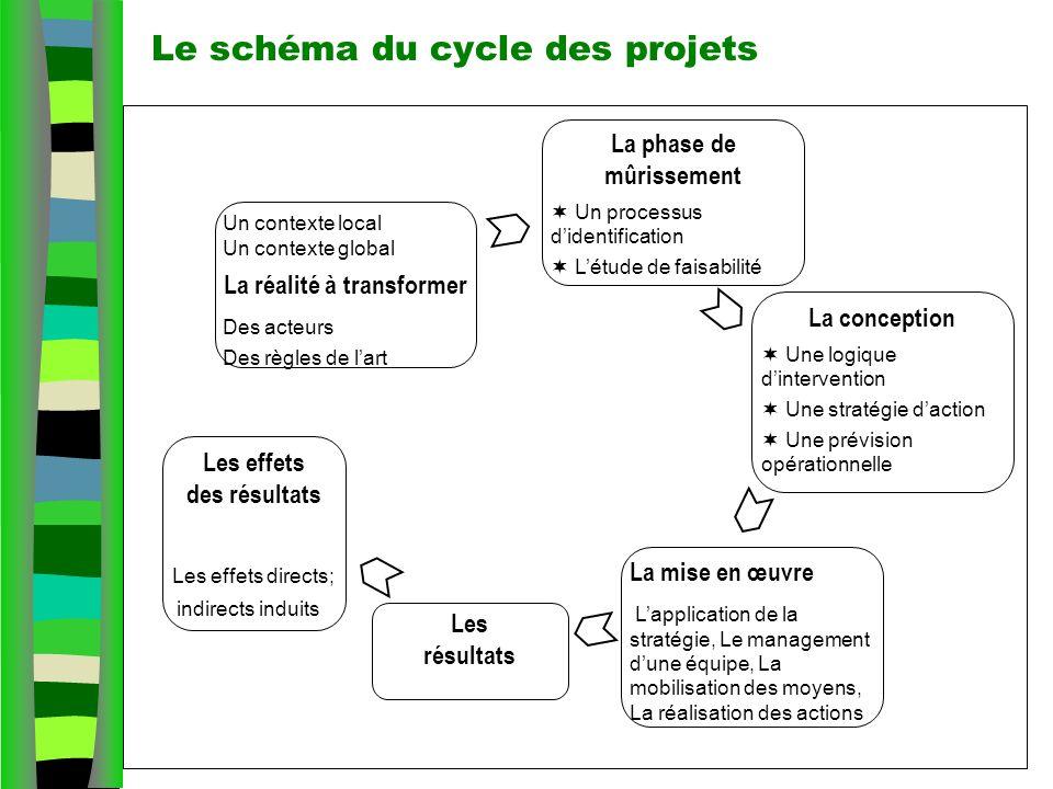 Le schéma du cycle des projets