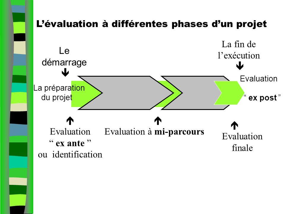 L'évaluation à différentes phases d'un projet