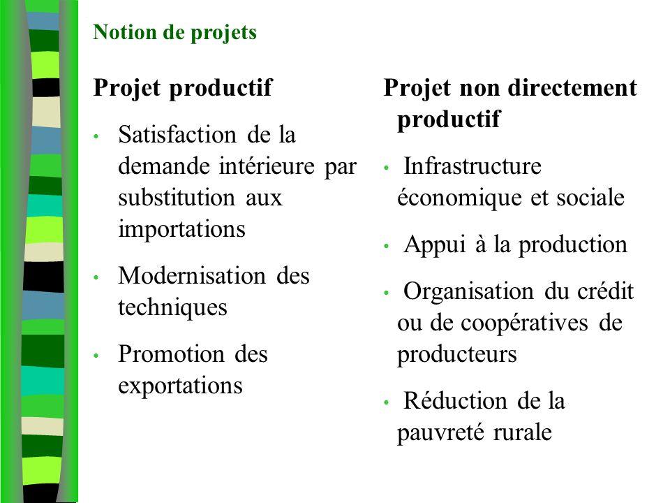 Notion de projet agricole