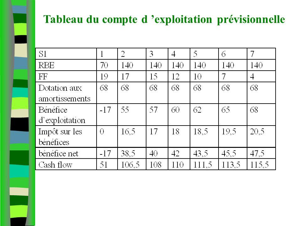 Tableau du compte d 'exploitation prévisionnelle