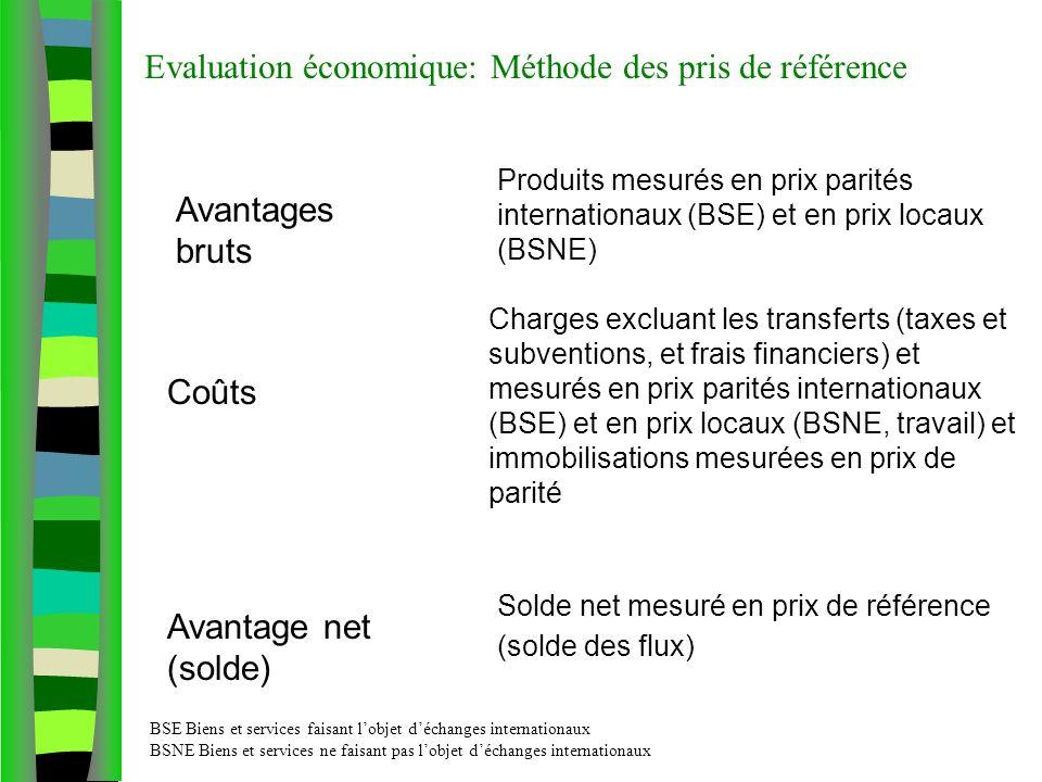 Evaluation économique: Méthode des pris de référence