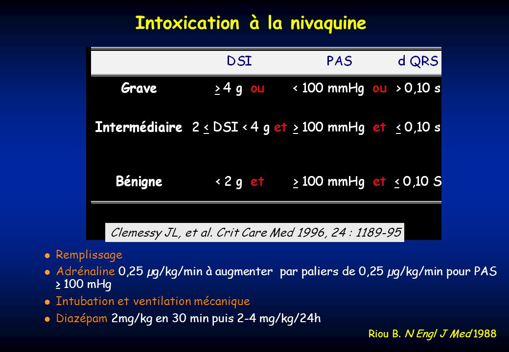 Intoxication à la nivaquine