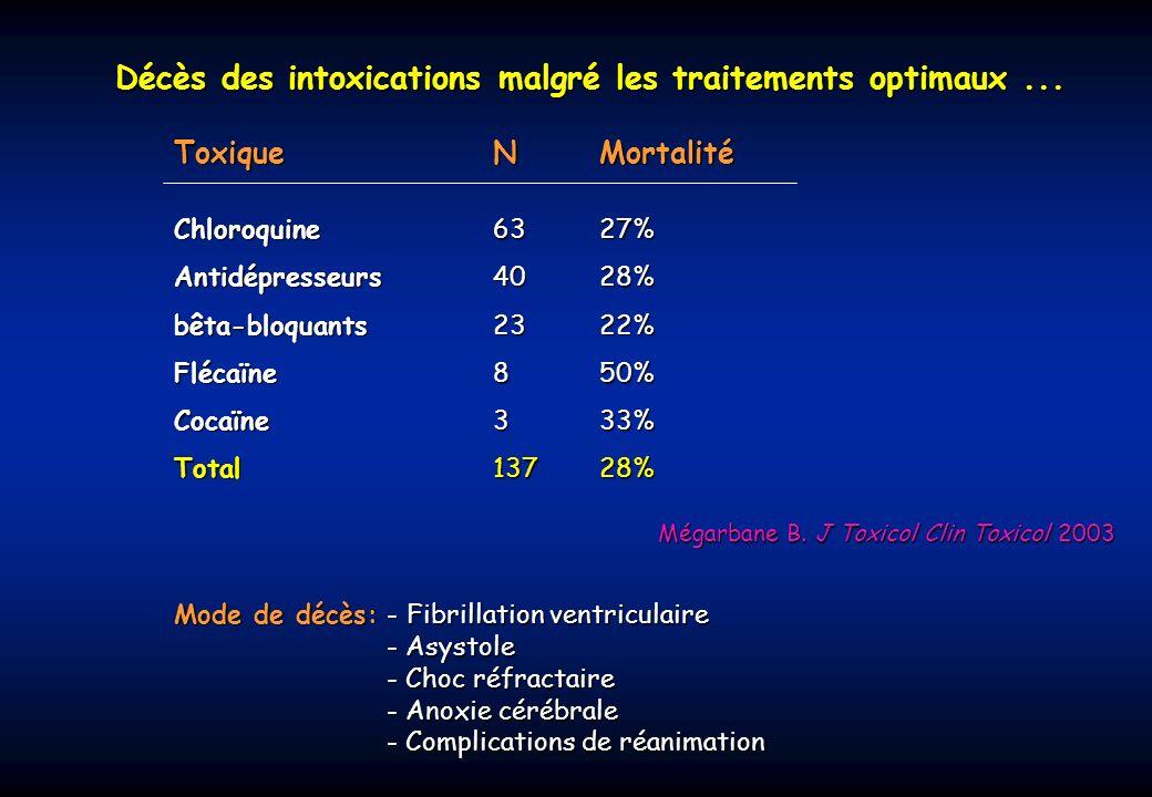Décès des intoxications malgré les traitements optimaux ...
