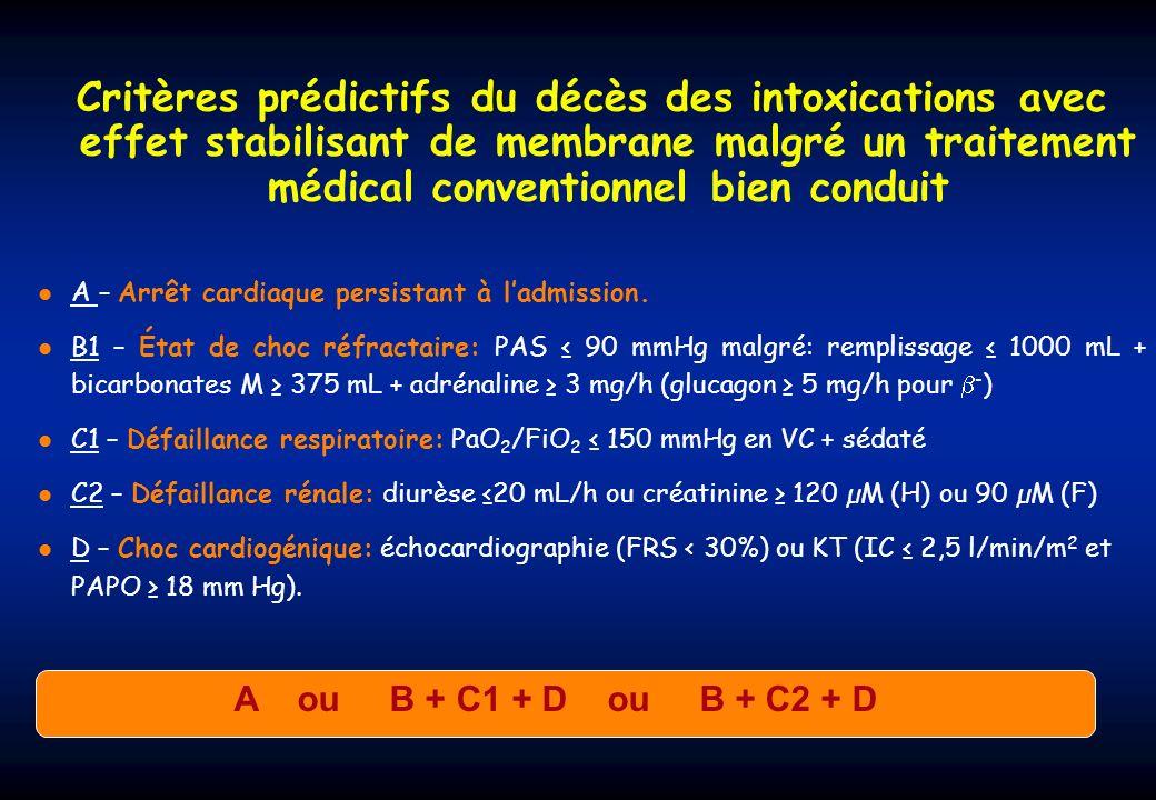Critères prédictifs du décès des intoxications avec effet stabilisant de membrane malgré un traitement médical conventionnel bien conduit