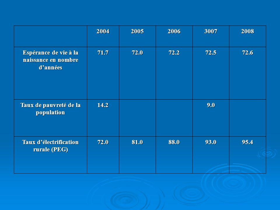 Espérance de vie à la naissance en nombre d'années 71.7 72.0 72.2 72.5