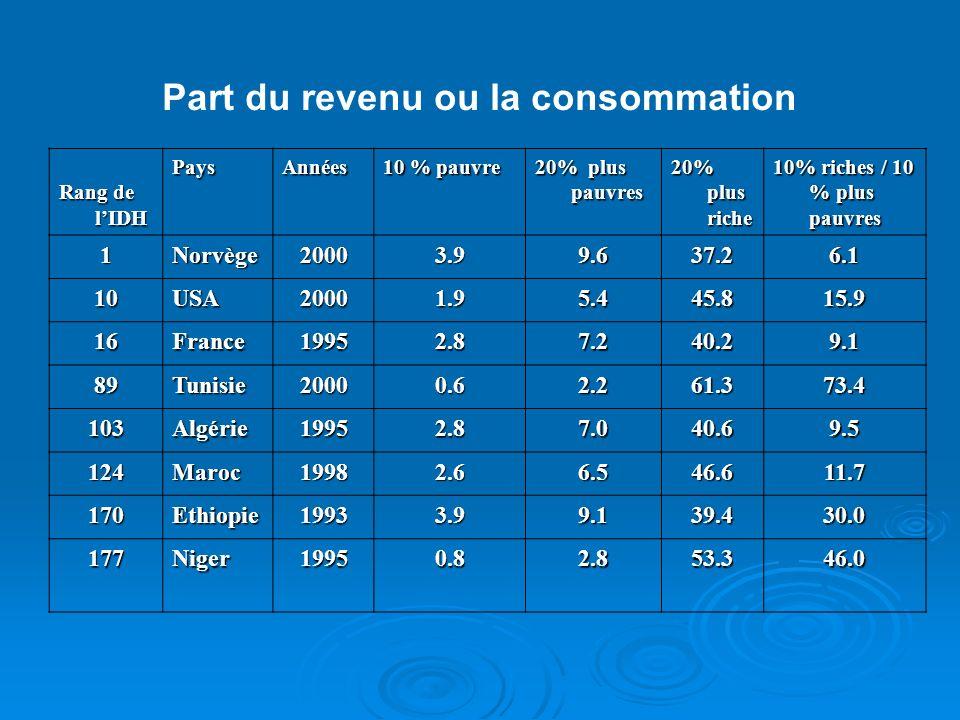Part du revenu ou la consommation