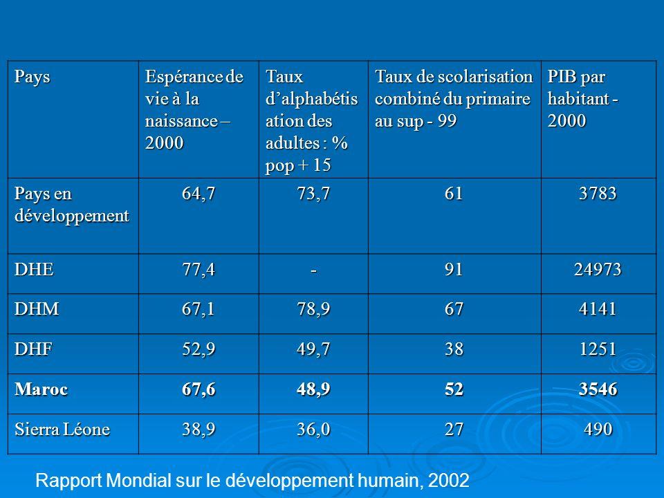 Pays Espérance de vie à la naissance –2000. Taux d'alphabétisation des adultes : % pop + 15. Taux de scolarisation combiné du primaire au sup - 99.
