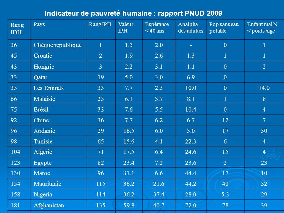 Indicateur de pauvreté humaine : rapport PNUD 2009
