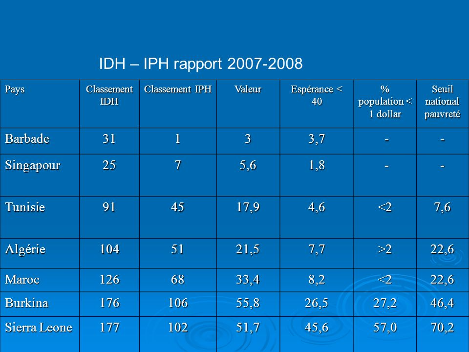 IDH – IPH rapport 2007-2008 Barbade 31 1 3 3,7 - Singapour 25 7 5,6