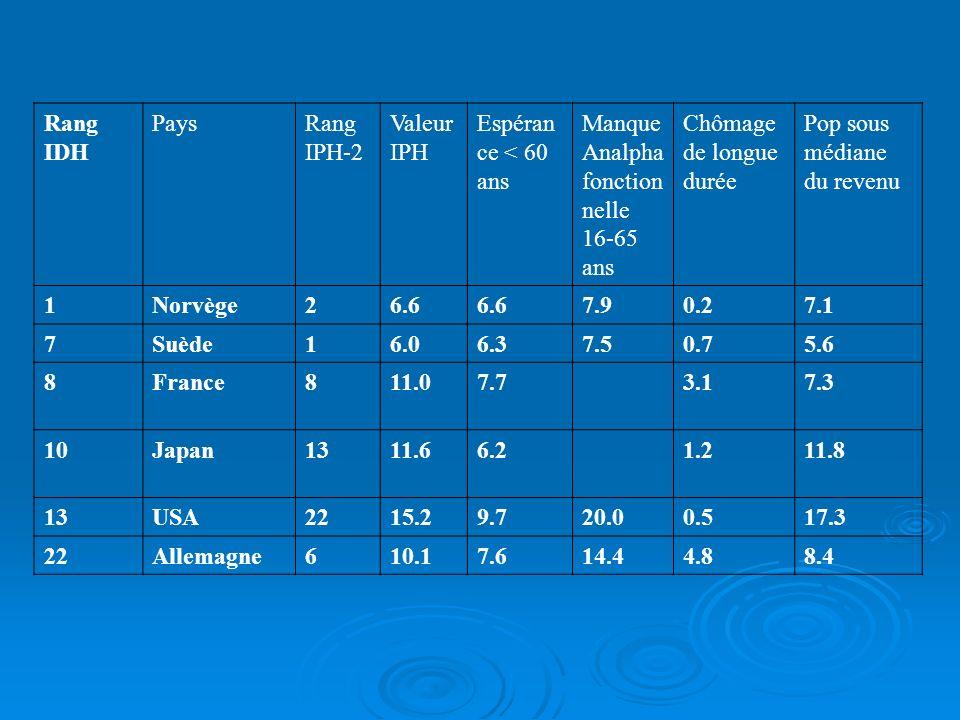 Rang IDH Pays. Rang IPH-2. Valeur IPH. Espérance < 60 ans. Manque Analpha fonctionnelle 16-65 ans.