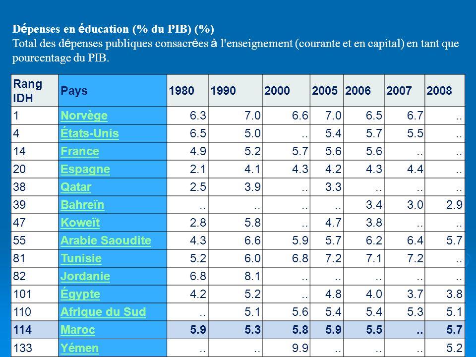 Dépenses en éducation (% du PIB) (%)