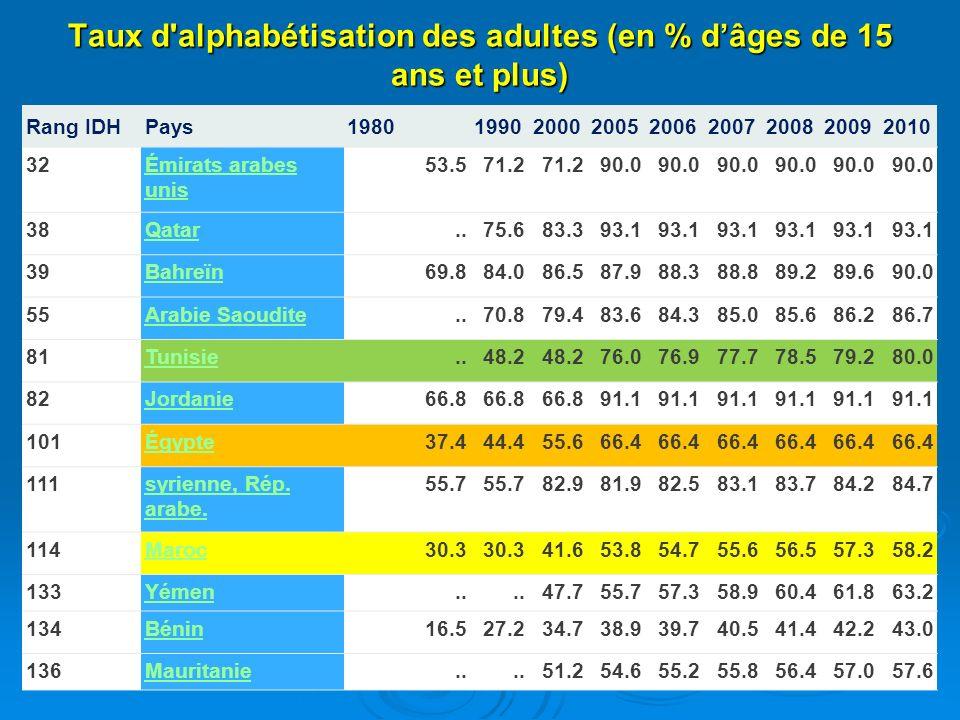 Taux d alphabétisation des adultes (en % d'âges de 15 ans et plus)