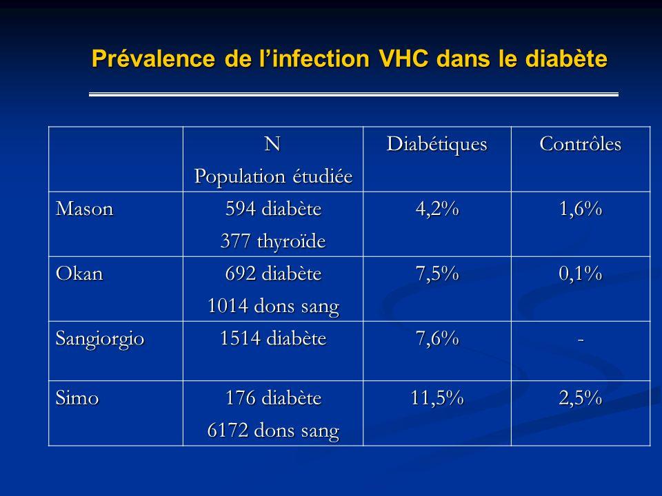 Prévalence de l'infection VHC dans le diabète