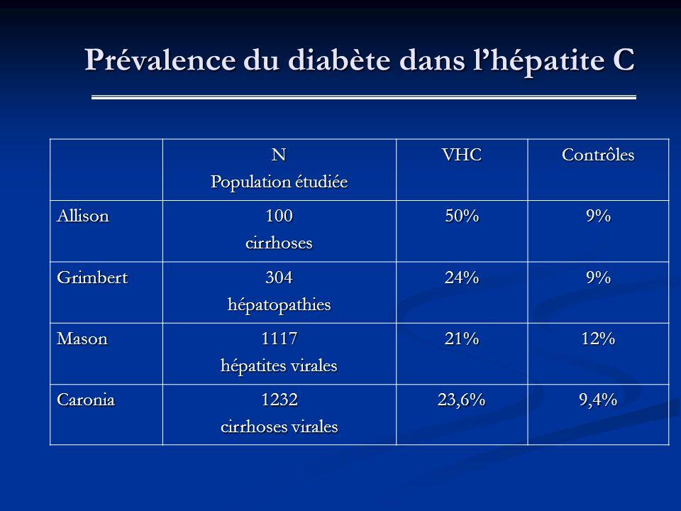 Prévalence du diabète dans l'hépatite C