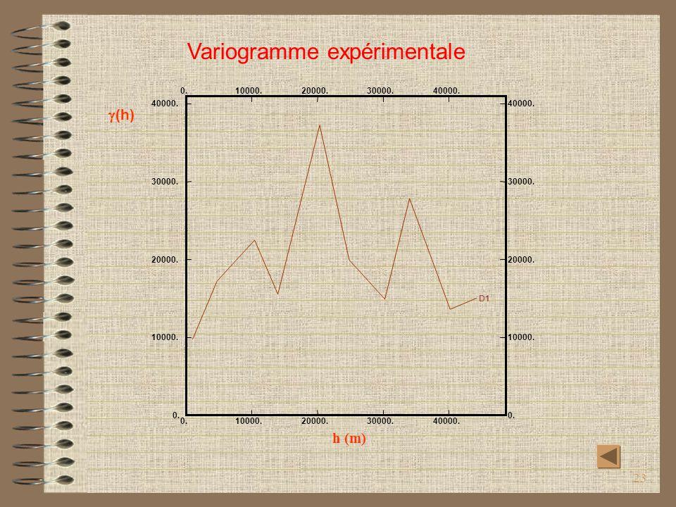 Variogramme expérimentale