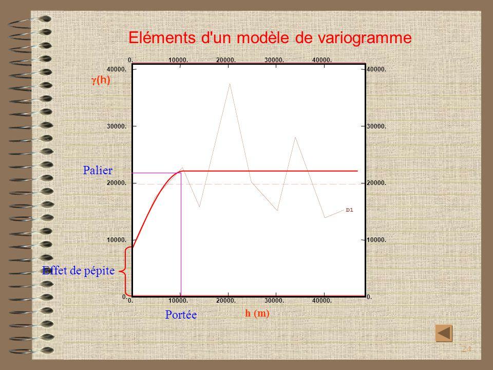 Eléments d un modèle de variogramme