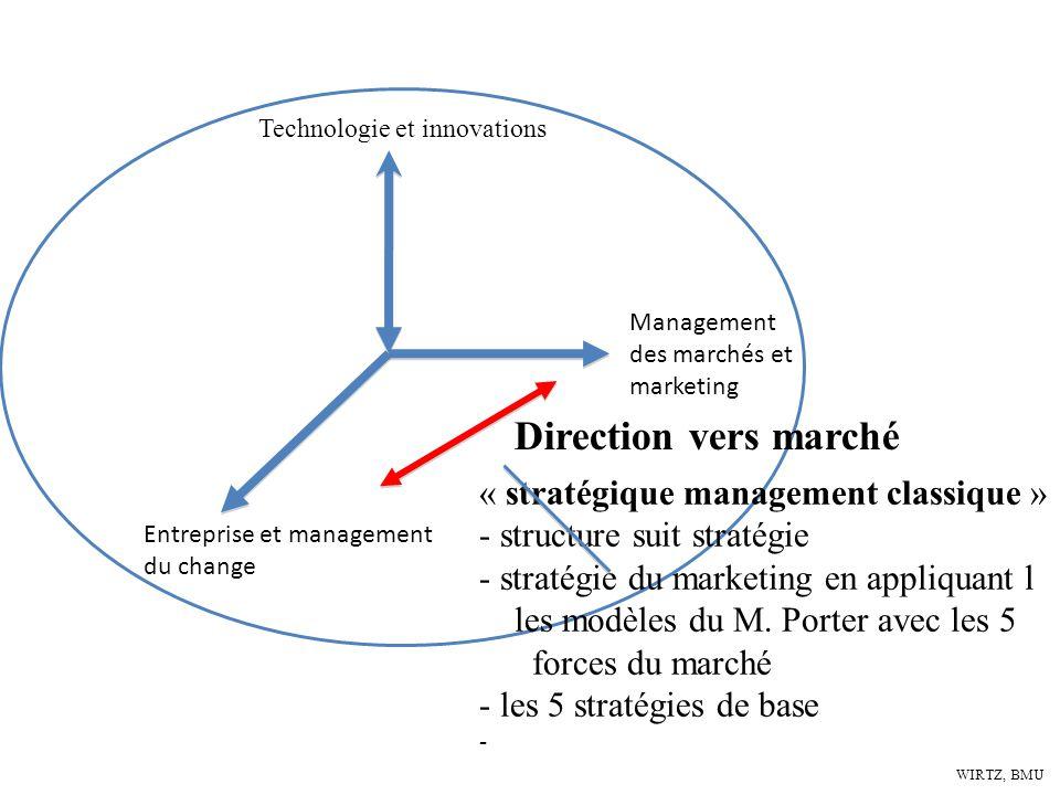 Direction vers marché « stratégique management classique »