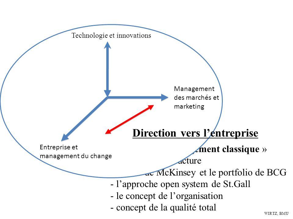 Direction vers l'entreprise