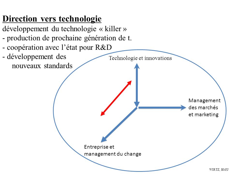 Direction vers technologie développement du technologie « killer »