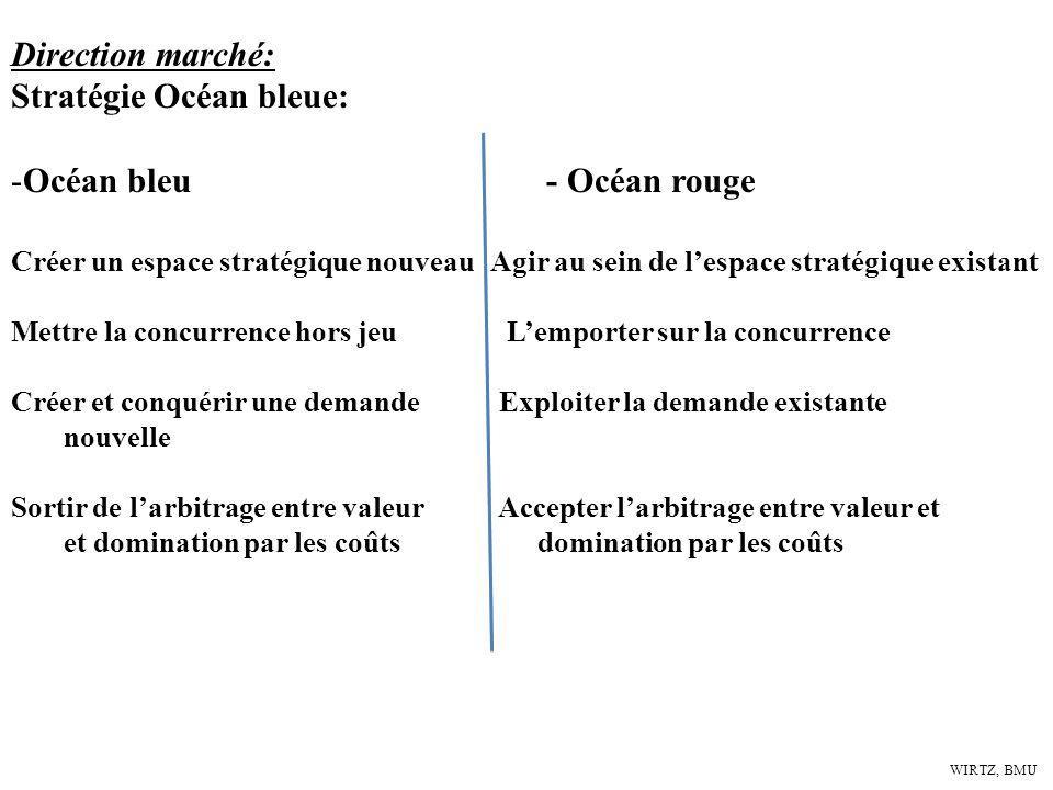 Stratégie Océan bleue: Océan bleu - Océan rouge