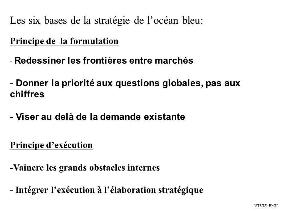 Les six bases de la stratégie de l'océan bleu: