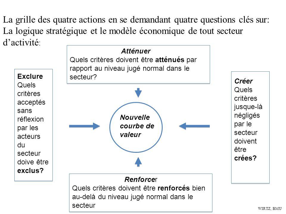 La grille des quatre actions en se demandant quatre questions clés sur: