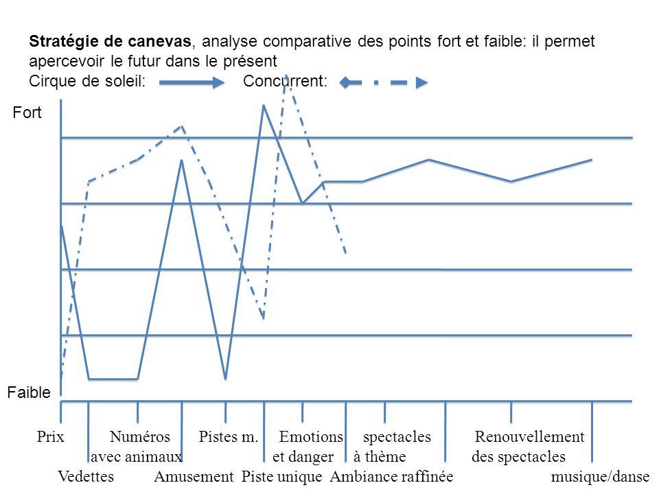 Stratégie de canevas, analyse comparative des points fort et faible: il permet apercevoir le futur dans le présent
