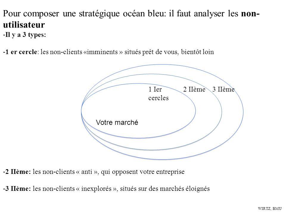 Pour composer une stratégique océan bleu: il faut analyser les non-utilisateur