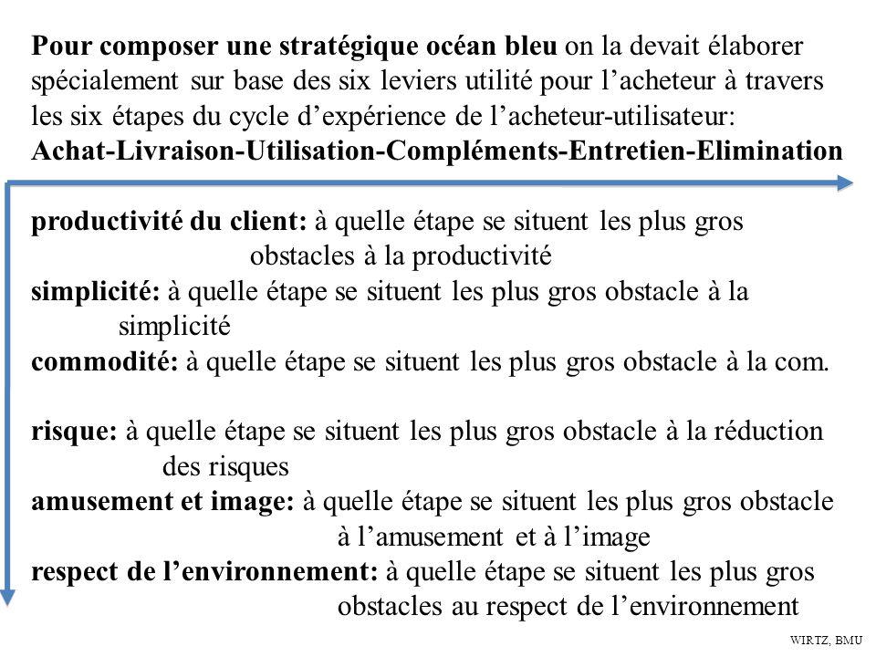 Achat-Livraison-Utilisation-Compléments-Entretien-Elimination