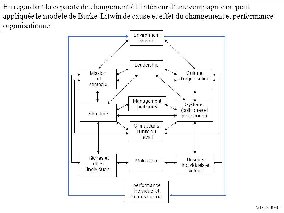En regardant la capacité de changement à l'intérieur d'une compagnie on peut appliquée le modèle de Burke-Litwin de cause et effet du changement et performance organisationnel