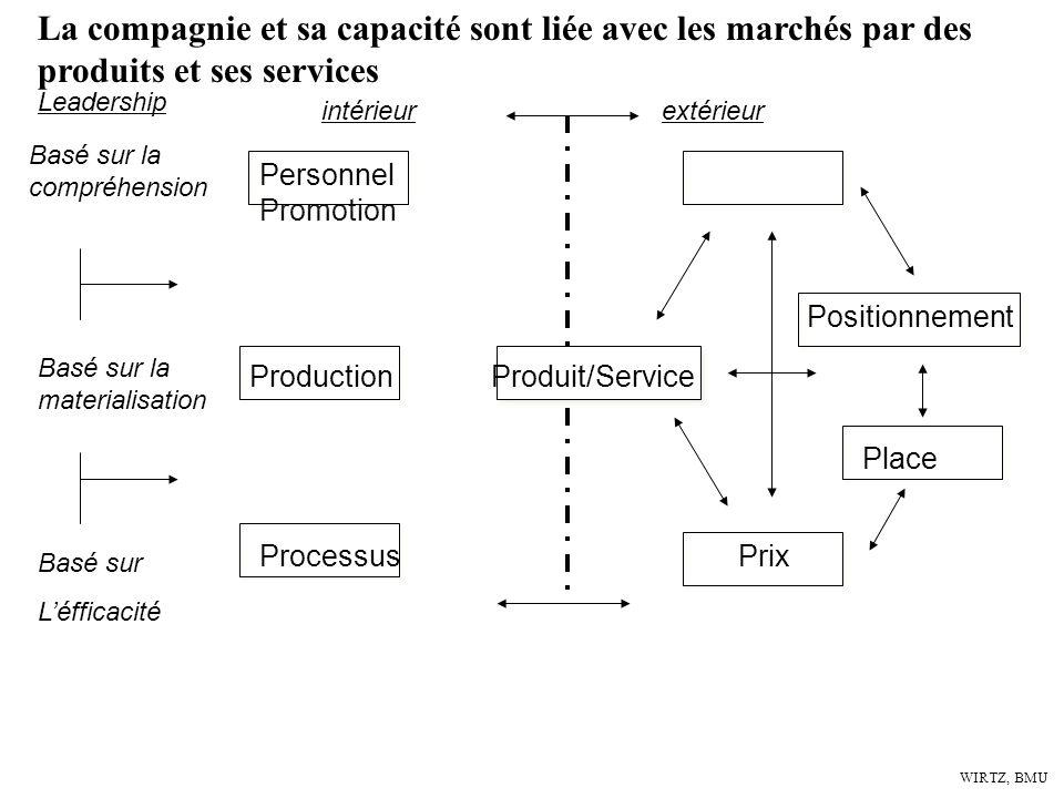 La compagnie et sa capacité sont liée avec les marchés par des produits et ses services