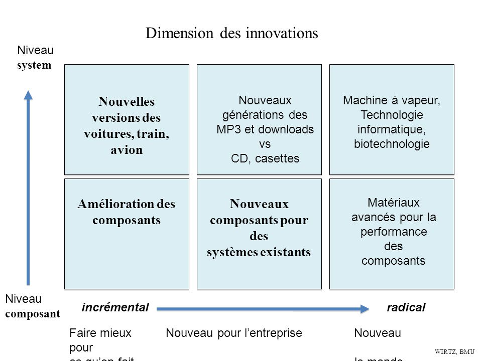 Dimension des innovations