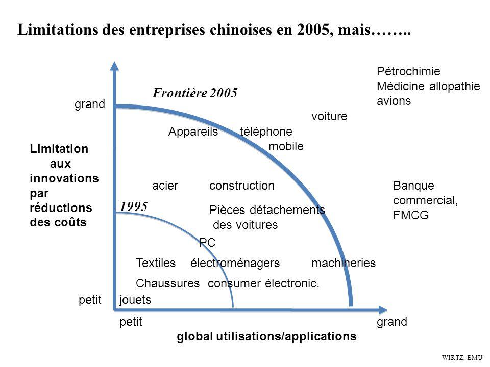 Limitations des entreprises chinoises en 2005, mais……..