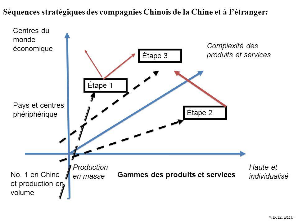 Séquences stratégiques des compagnies Chinois de la Chine et à l'étranger:
