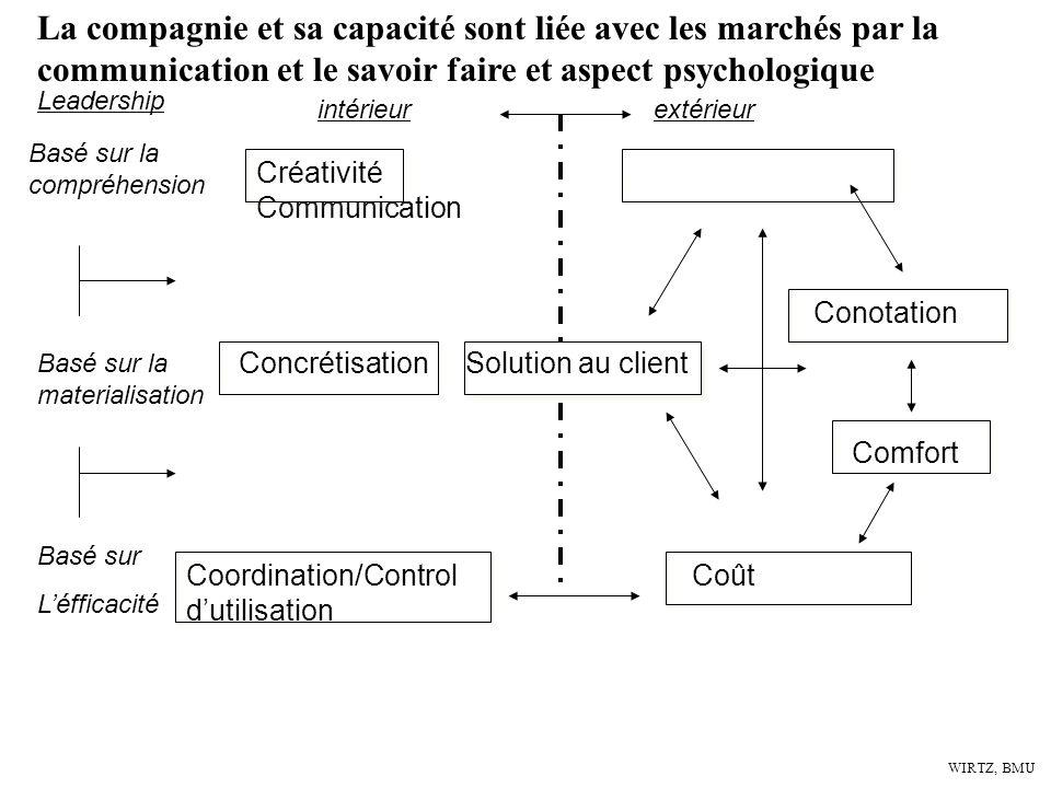 La compagnie et sa capacité sont liée avec les marchés par la communication et le savoir faire et aspect psychologique