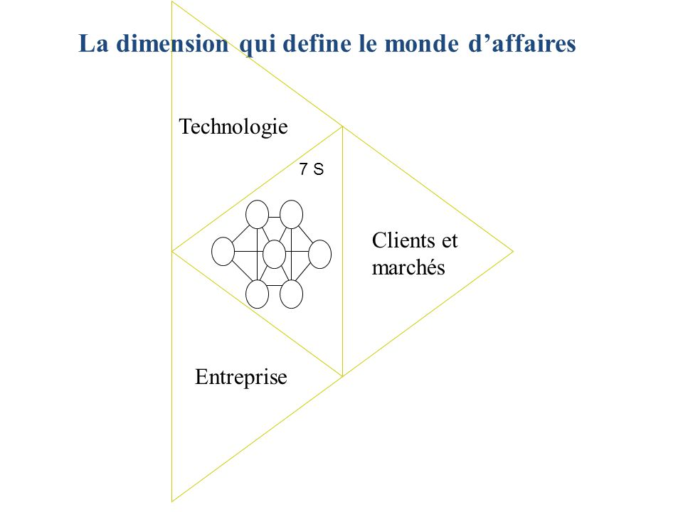 La dimension qui define le monde d'affaires