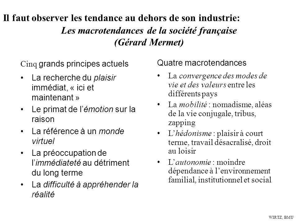 Les macrotendances de la société française (Gérard Mermet)