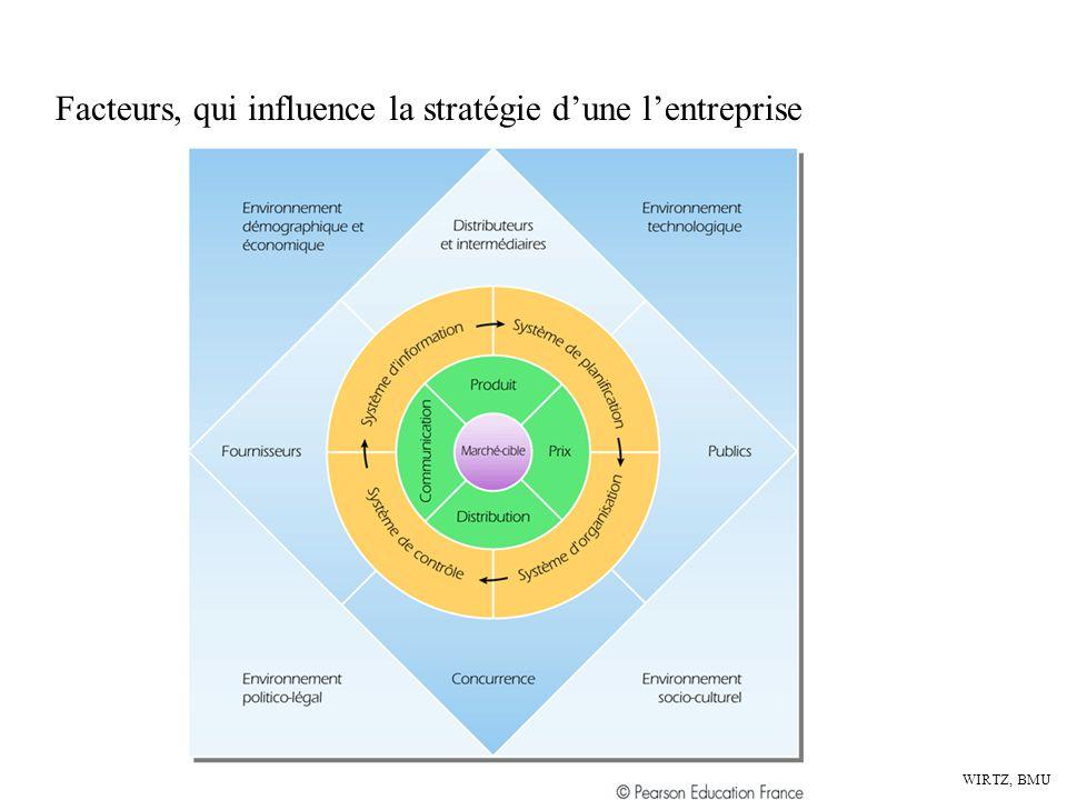 Facteurs, qui influence la stratégie d'une l'entreprise