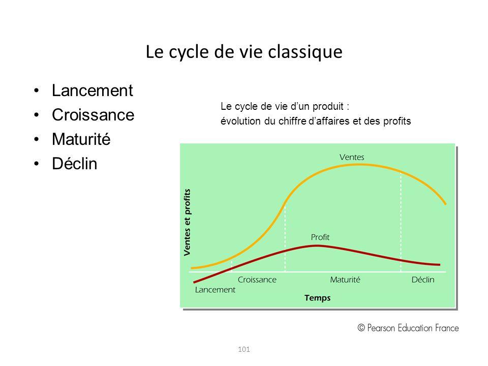 Le cycle de vie classique