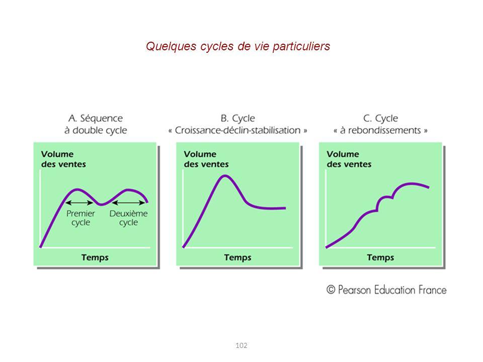 Quelques cycles de vie particuliers