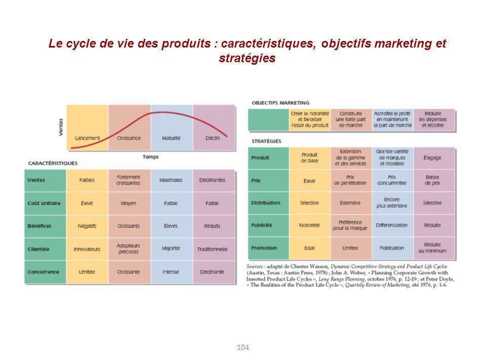 Le cycle de vie des produits : caractéristiques, objectifs marketing et stratégies