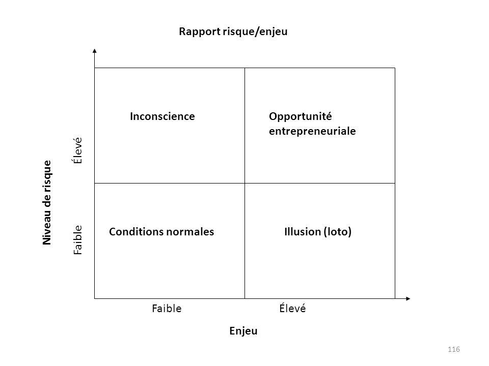 Inconscience Conditions normales. Opportunité entrepreneuriale. Illusion (loto) Faible Élevé.