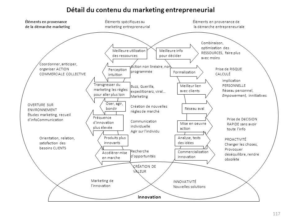 Détail du contenu du marketing entrepreneurial