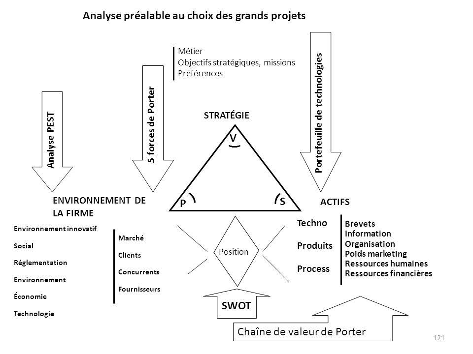 ) Analyse préalable au choix des grands projets V S P SWOT