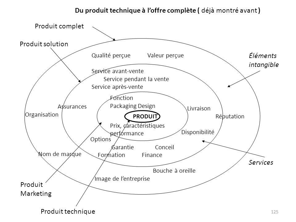 Du produit technique à l'offre complète ( déjà montré avant )
