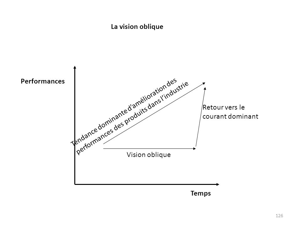 Temps Performances. Retour vers le courant dominant. Vision oblique.