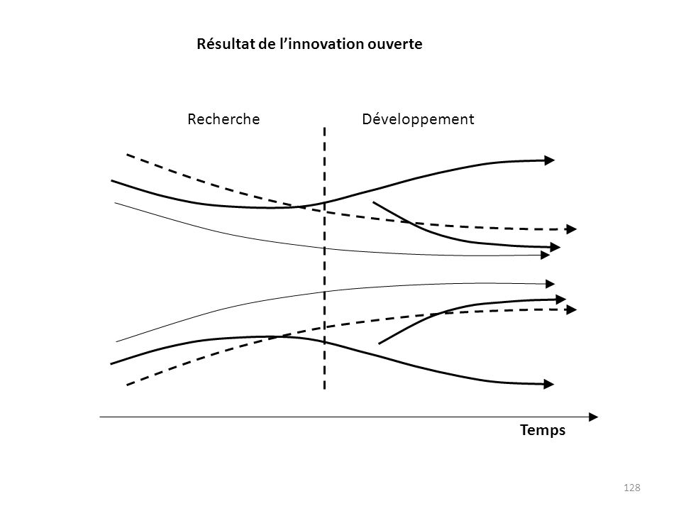 Temps Recherche Développement Résultat de l'innovation ouverte