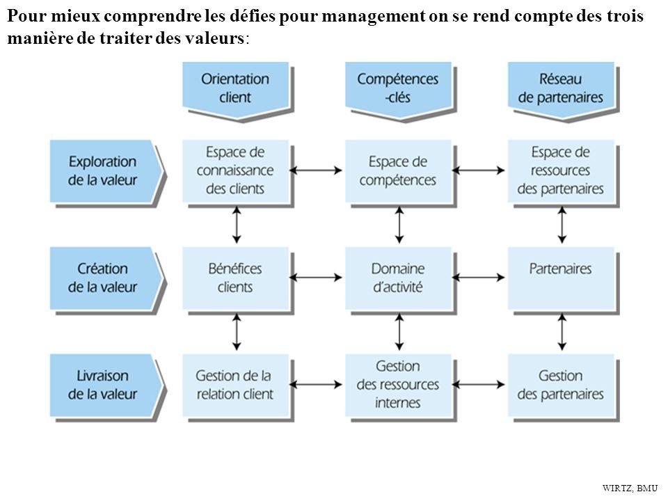 Pour mieux comprendre les défies pour management on se rend compte des trois manière de traiter des valeurs: