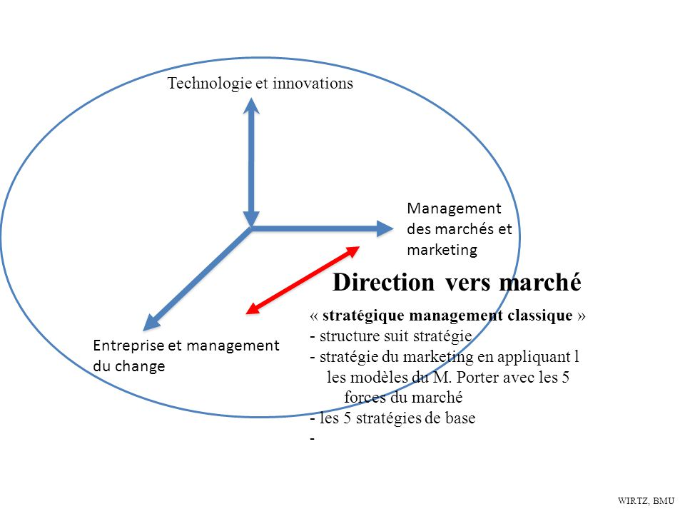 Direction vers marché Technologie et innovations