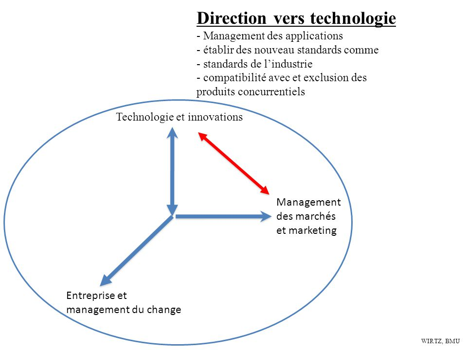 Direction vers technologie